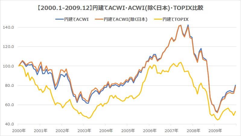 全世界株式2000年・円建てACWI日本含む含まない・TOPIXチャート