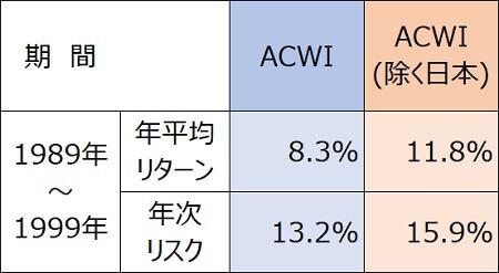 全世界株式1989年・円建てACWI日本含む含まない積み立て2