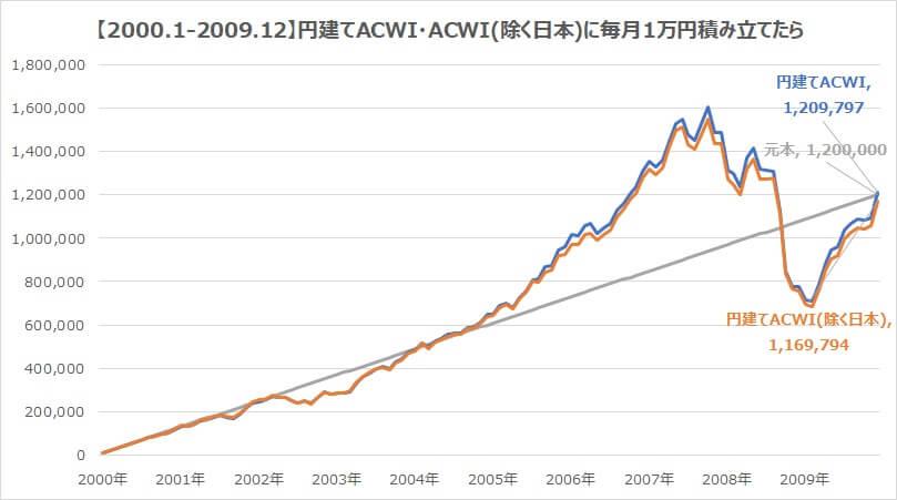 全世界株式2000年・円建てACWI日本含む含まない積み立て