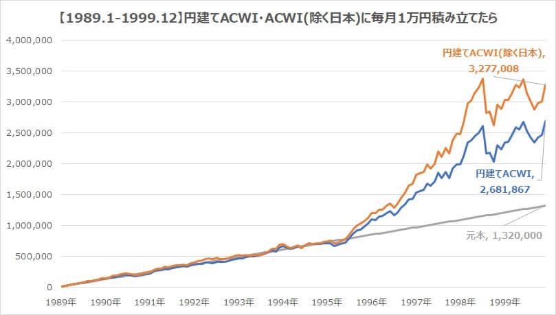 全世界株式1989年・円建てACWI日本含む含まない積み立て