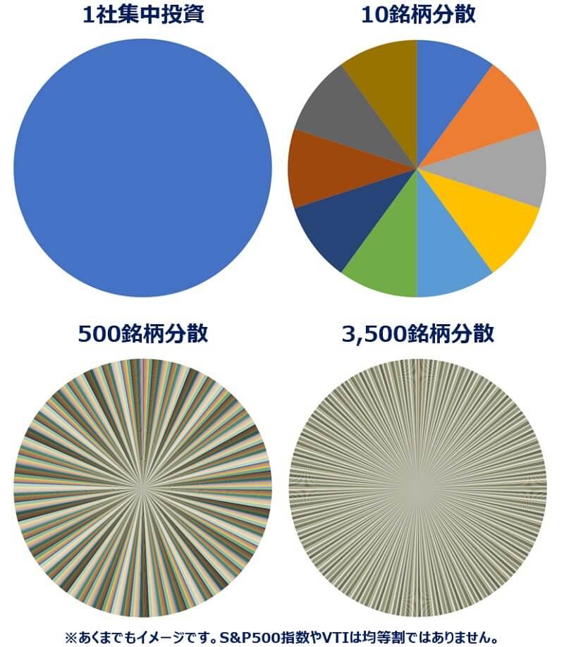 分散投資S&P500・VTI