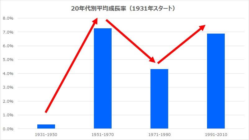20年代別年平均リターンS&P500