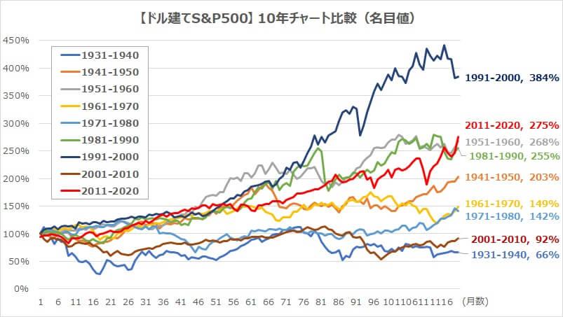 ドル建てS&P500・10年チャート比較