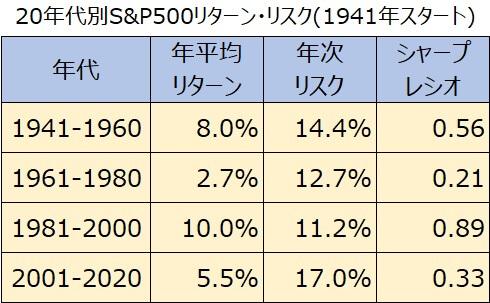 20年代別S&P500リターン・リスク・シャープレシオ6