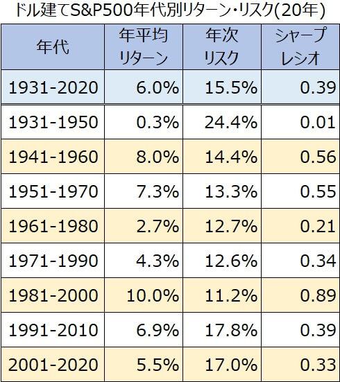 20年代別S&P500リターン・リスク・シャープレシオ