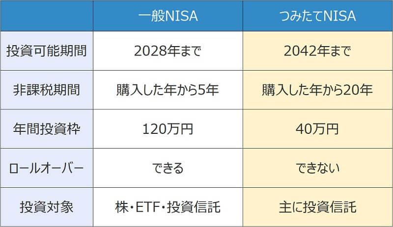 nisaつみたてNISA2制度の違い