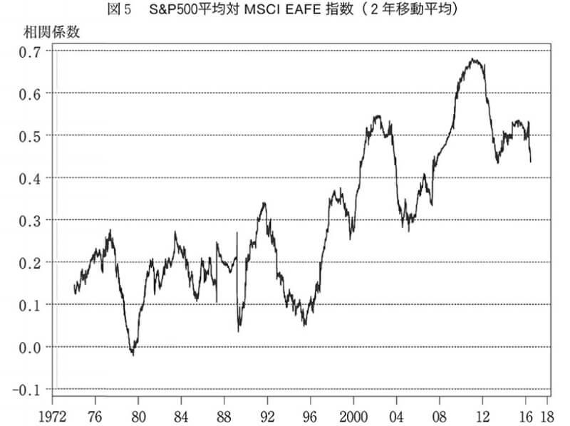 S&P500と新興国の相関関係