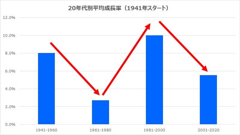 20年代別年平均リターン2S&P500
