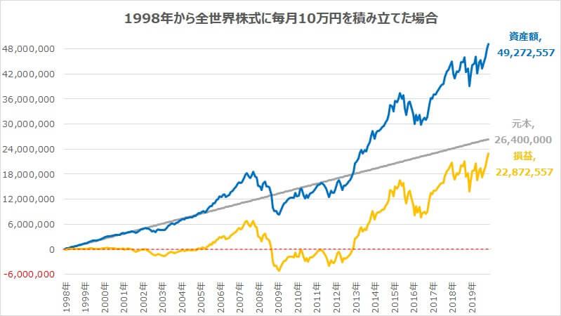 1998年から全世界株式に毎月10万円積み立て