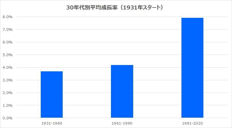 30年代別年平均リターンS&P500