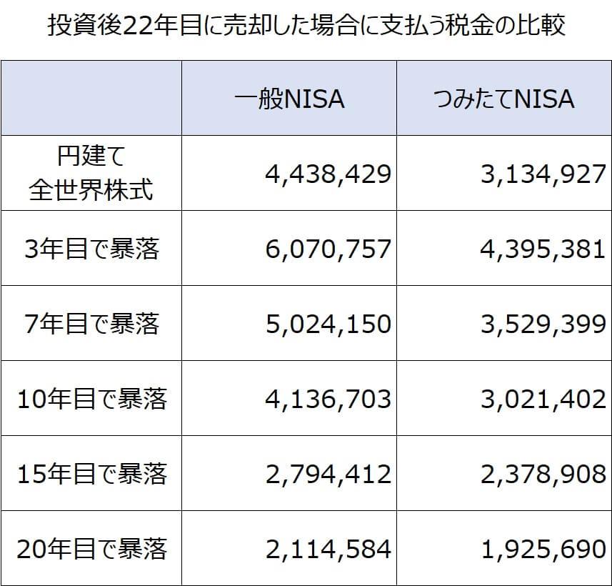 22年後に売却一般NISAつみたてNISA比較