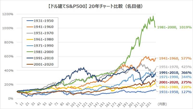 ドル建てS&P500・20年チャート比較