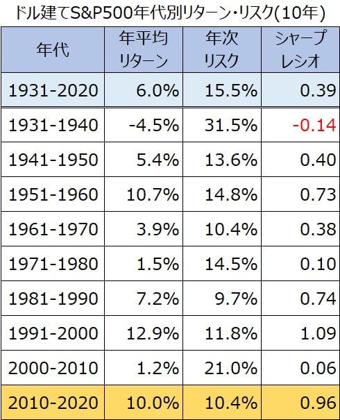 10年代別S&P500リターン・リスク・シャープレシオ1