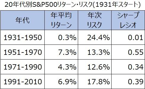 20年代別S&P500リターン・リスク・シャープレシオ1