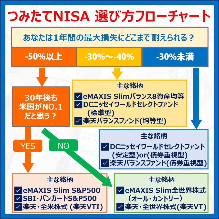 つみたてNISA銘柄の選び方フローチャート