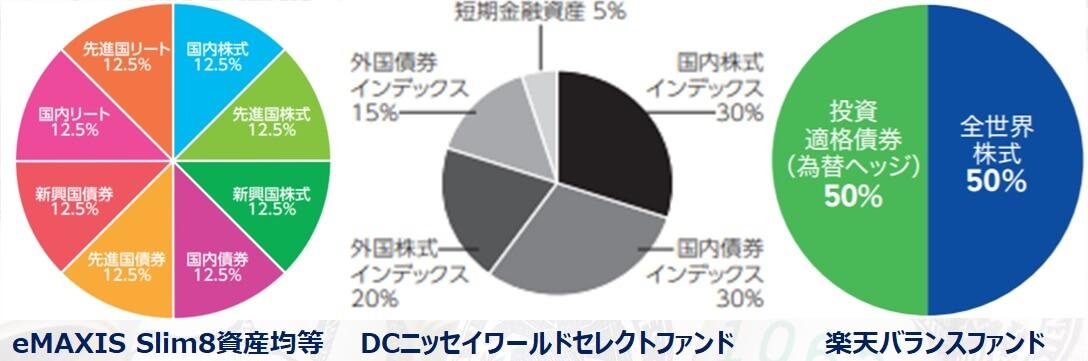 株式多めのバランスファンド8資産均等