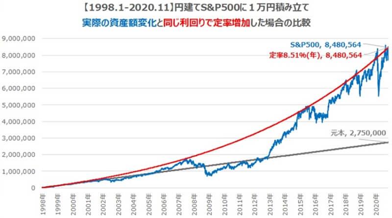 米国株インデックスS&P500のリターン