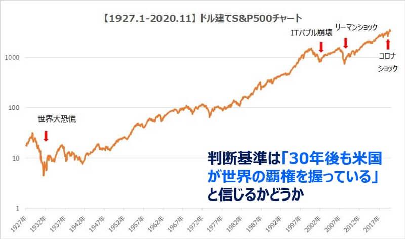 米国株インデックスS&P500チャート