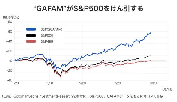 gafamS&P500