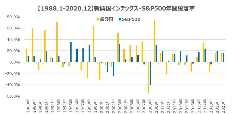 30年新興国インデックスS&P500リスクとリターン比較2