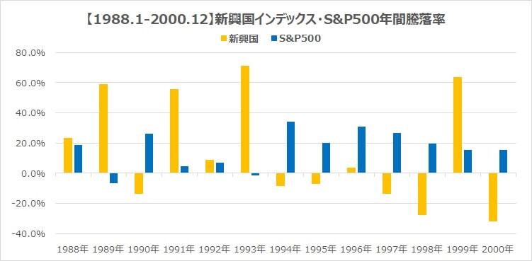 1988年新興国インデックスS&P500リスクとリターン比較2