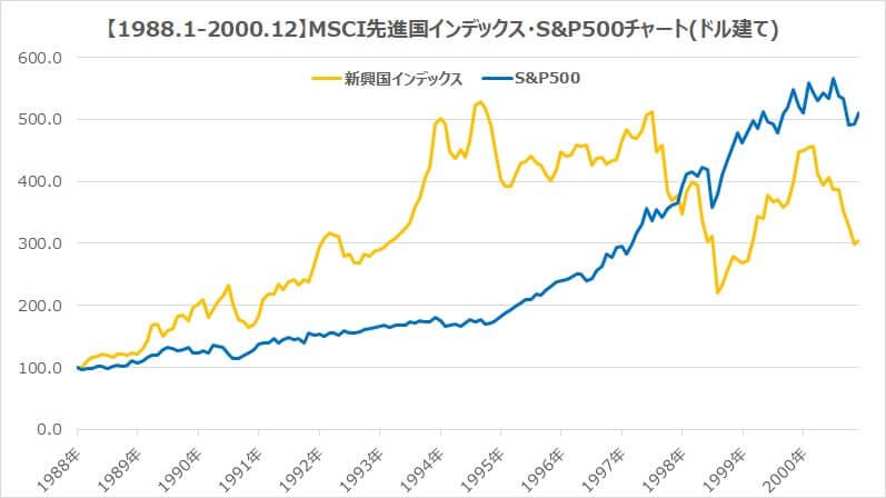 1988年新興国インデックスS&P500チャート比較