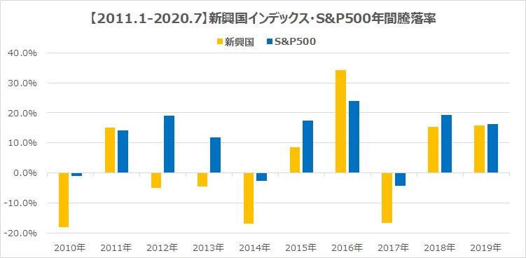 2011年新興国インデックスS&P500リスクとリターン比較2