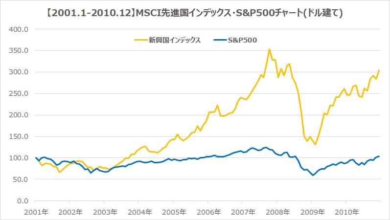 2001年新興国インデックスS&P500チャート比較