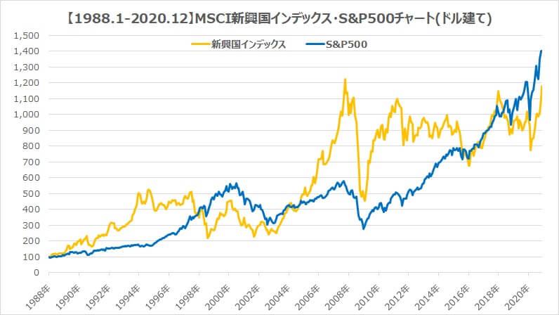 30年新興国インデックスS&P500チャート比較