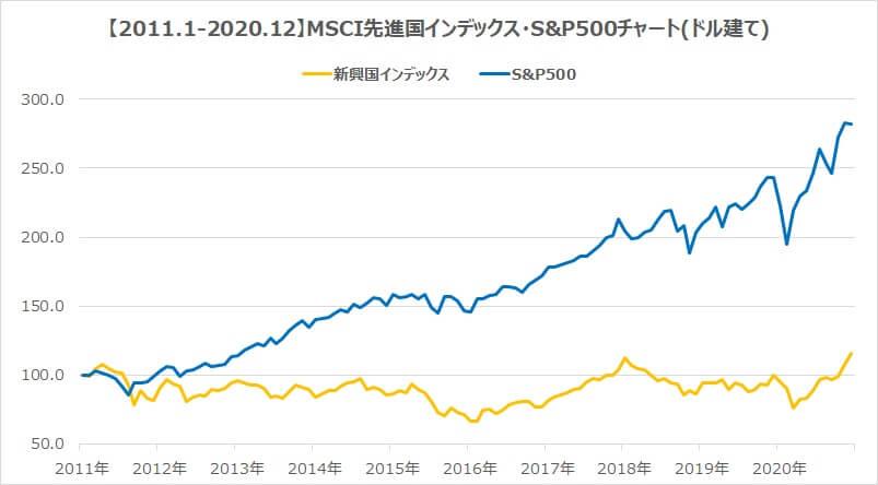 2011年新興国インデックスS&P500チャート比較