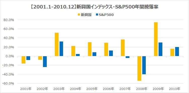 2001年新興国インデックスS&P500リスクとリターン比較2
