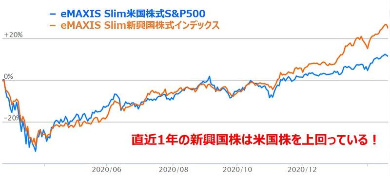 新興国インデックスとS&P500の1年比較