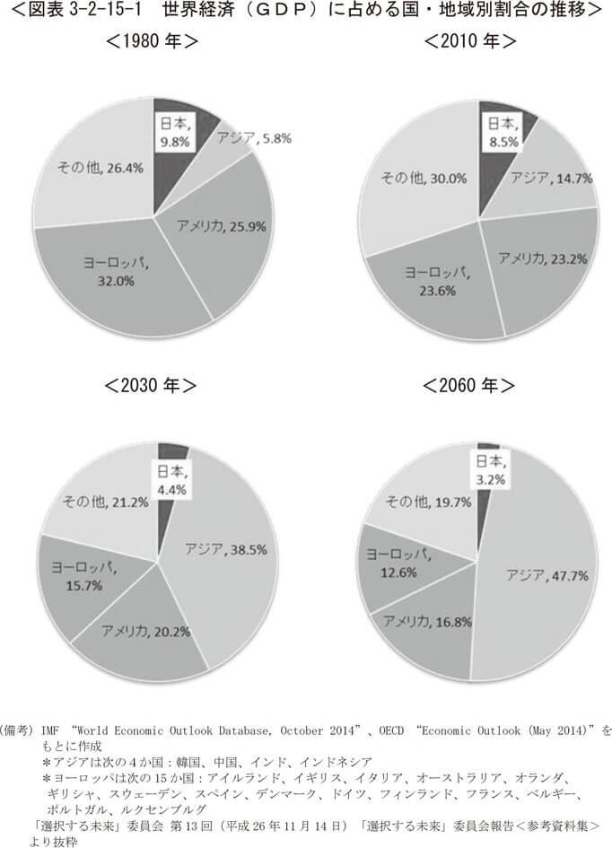 世界経済GDP占める国の割合