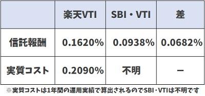 楽天VTI・SBI・VTI手数料比較4