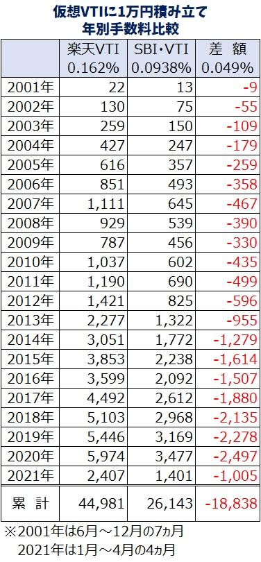 楽天VTI・SBI・VTI手数料比較3