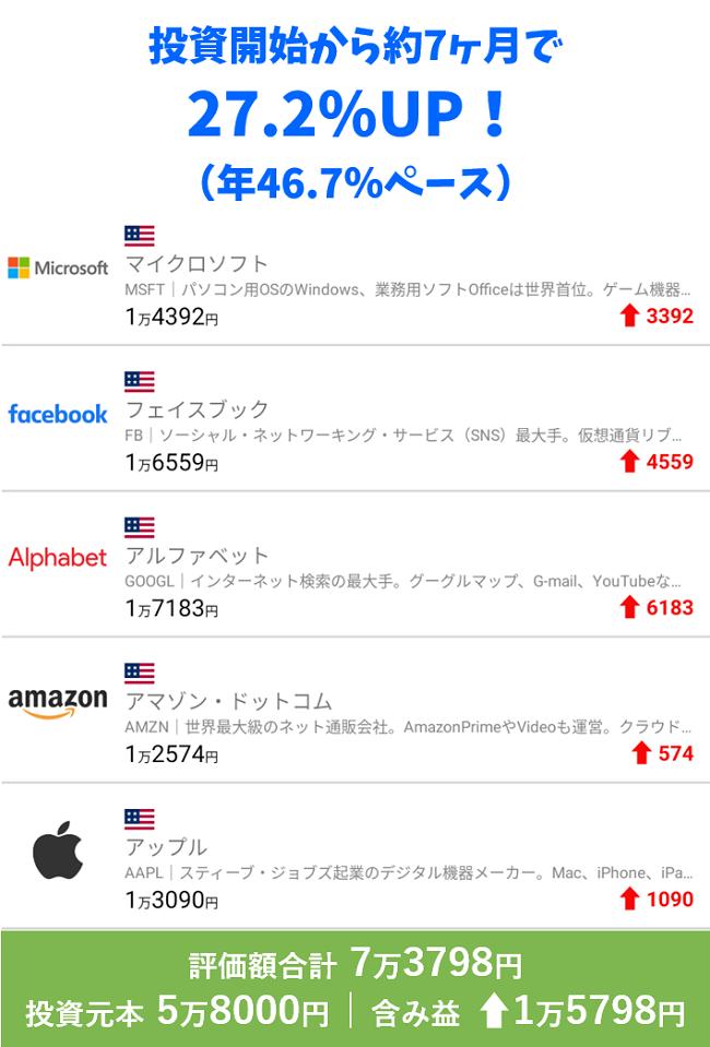 PayPay証券実績報告
